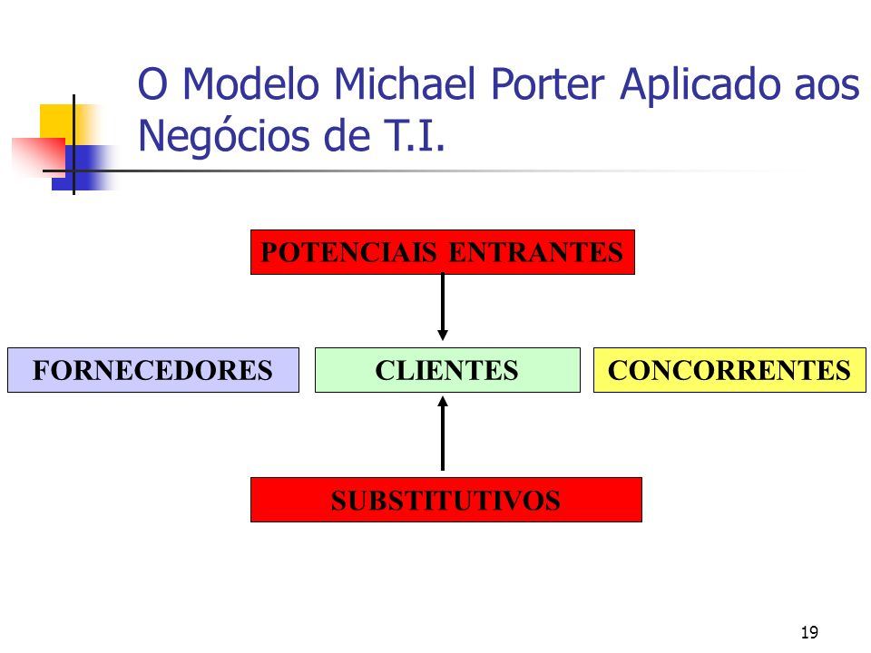 O Modelo Michael Porter Aplicado aos Negócios de T.I.