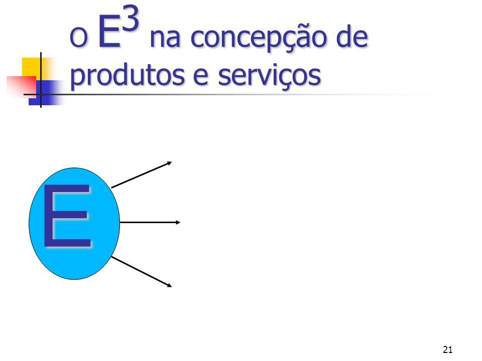 O E3 na concepção de produtos e serviços E