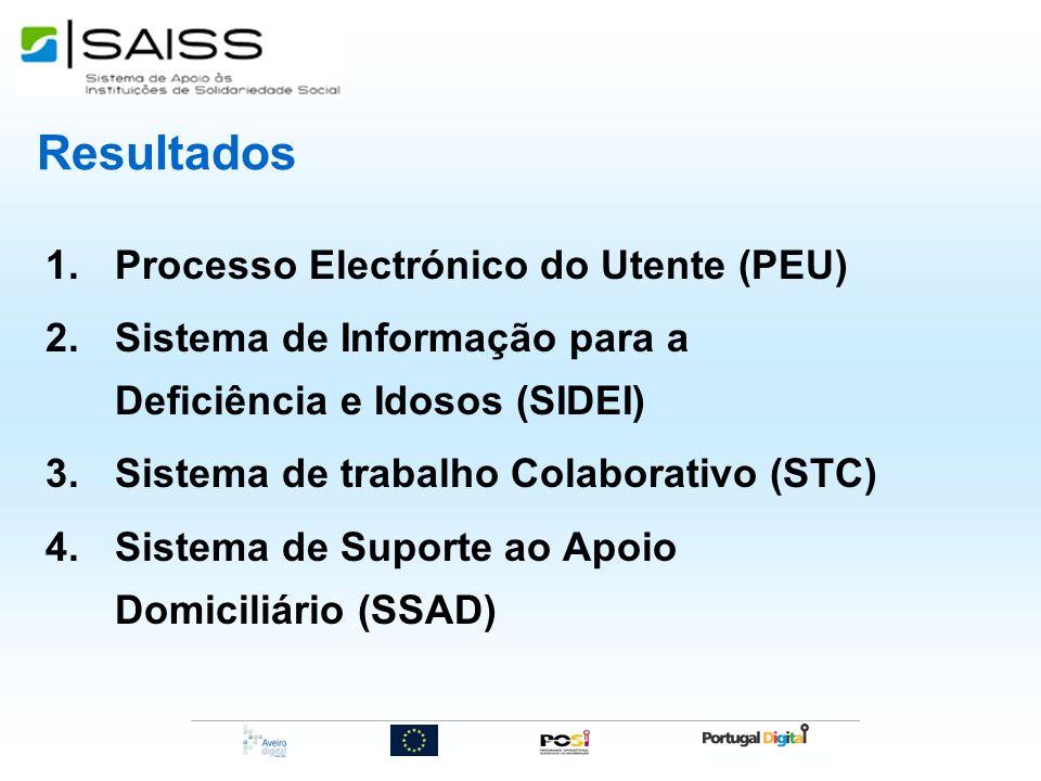 Resultados Processo Electrónico do Utente (PEU)