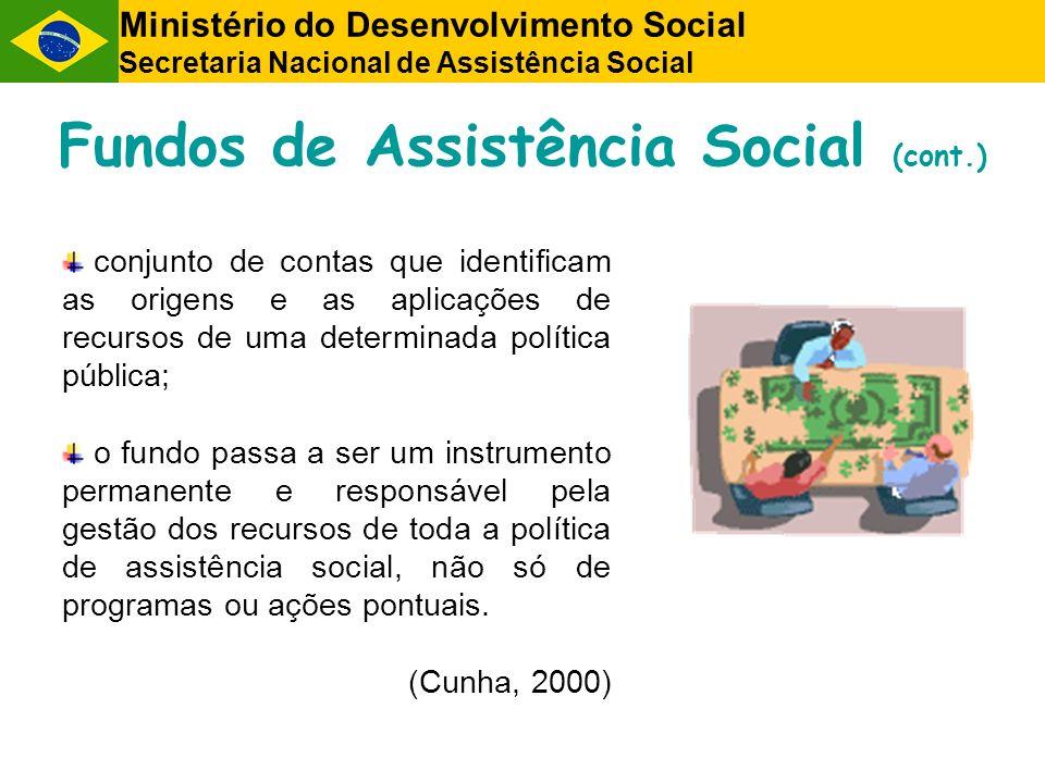 Fundos de Assistência Social (cont.)