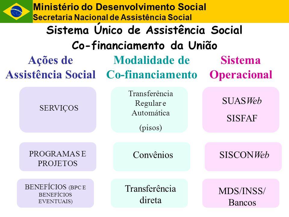 Ações de Assistência Social Modalidade de Co-financiamento