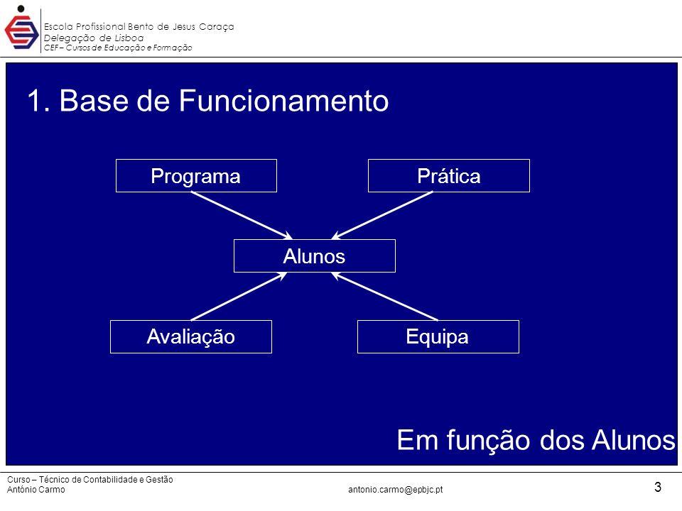 1. Base de Funcionamento Em função dos Alunos Programa Prática Alunos