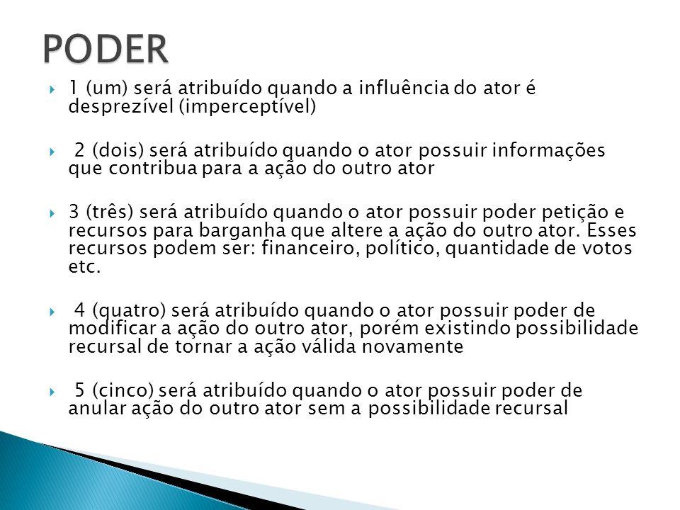 PODER 1 (um) será atribuído quando a influência do ator é desprezível (imperceptível)