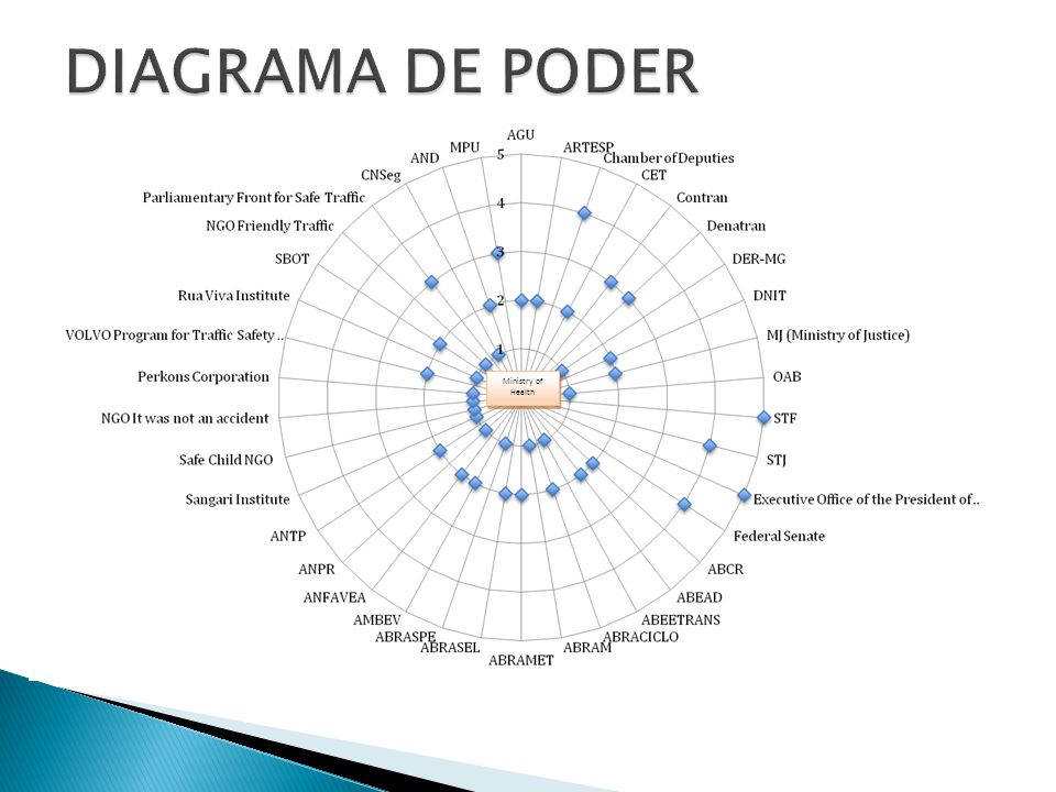 DIAGRAMA DE PODER Ministry of Health