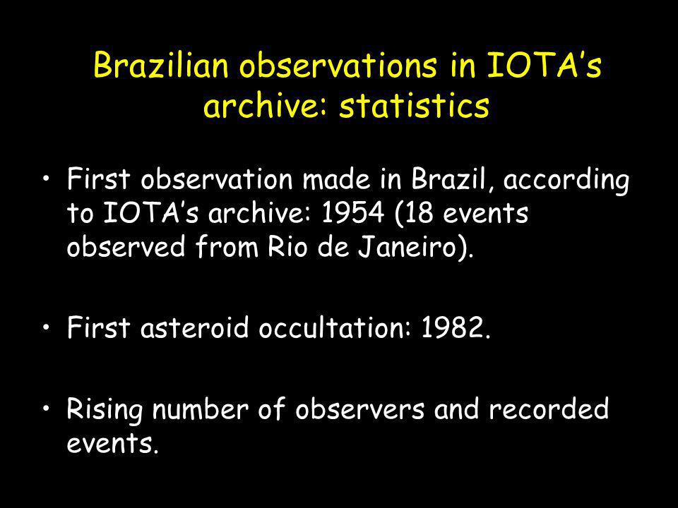 Brazilian observations in IOTA's archive: statistics