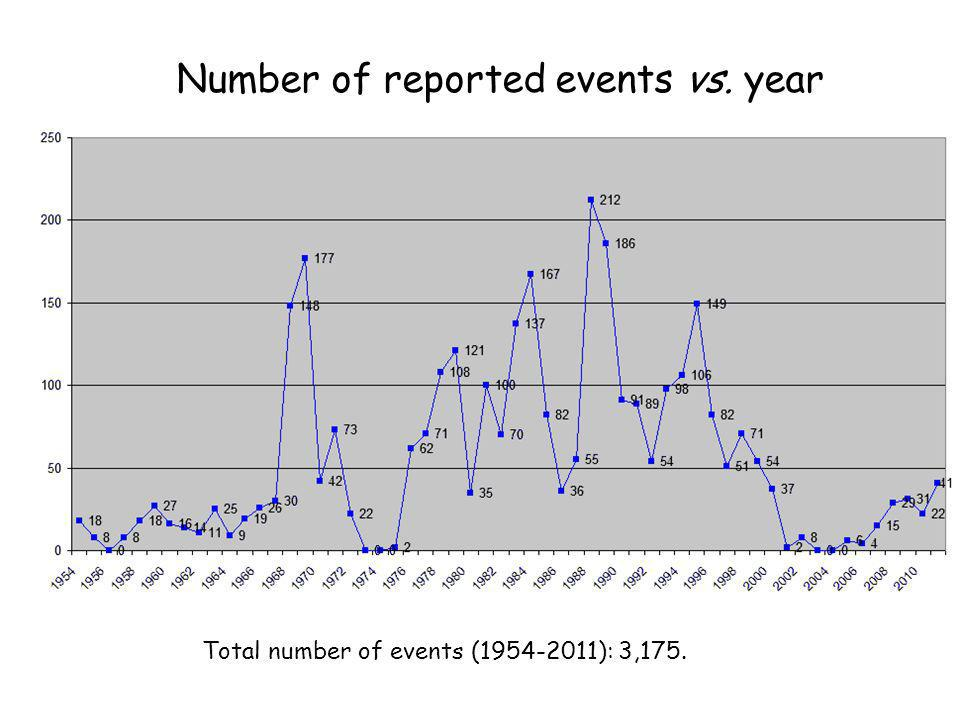 Number of reported events vs. year