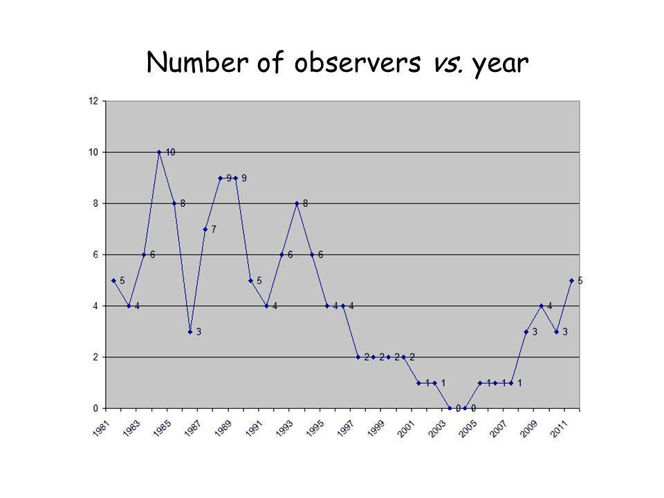 Number of observers vs. year