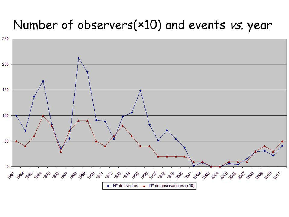 Number of observers(×10) and events vs. year