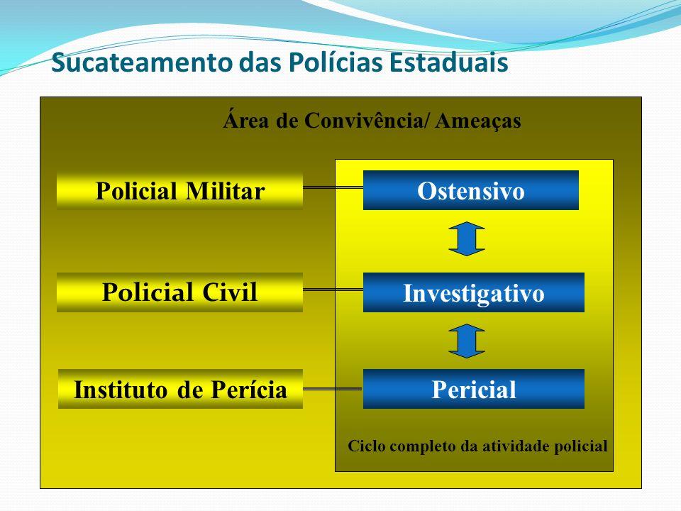 Sucateamento das Polícias Estaduais