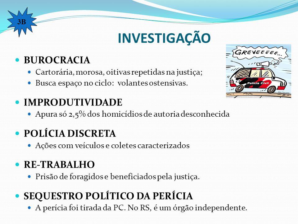 INVESTIGAÇÃO BUROCRACIA IMPRODUTIVIDADE POLÍCIA DISCRETA RE-TRABALHO