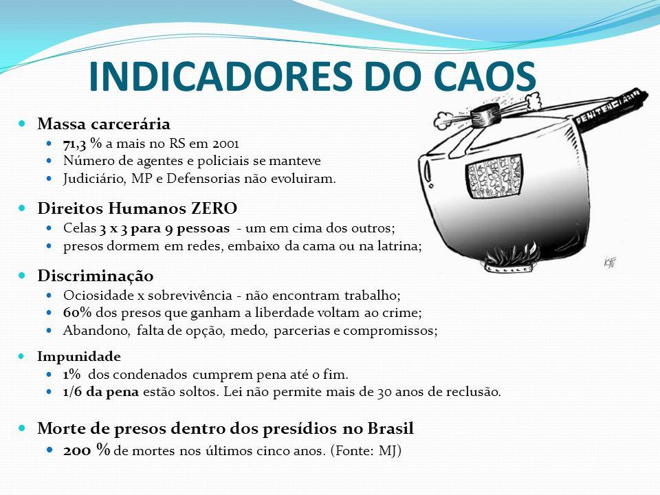 INDICADORES DO CAOS Massa carcerária Direitos Humanos ZERO
