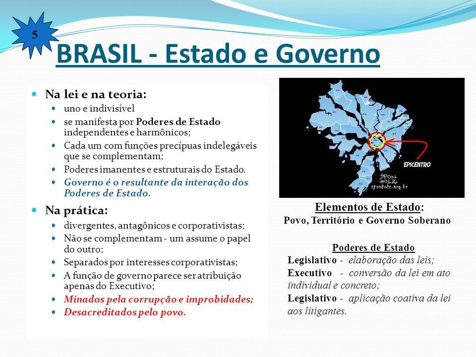 BRASIL - Estado e Governo
