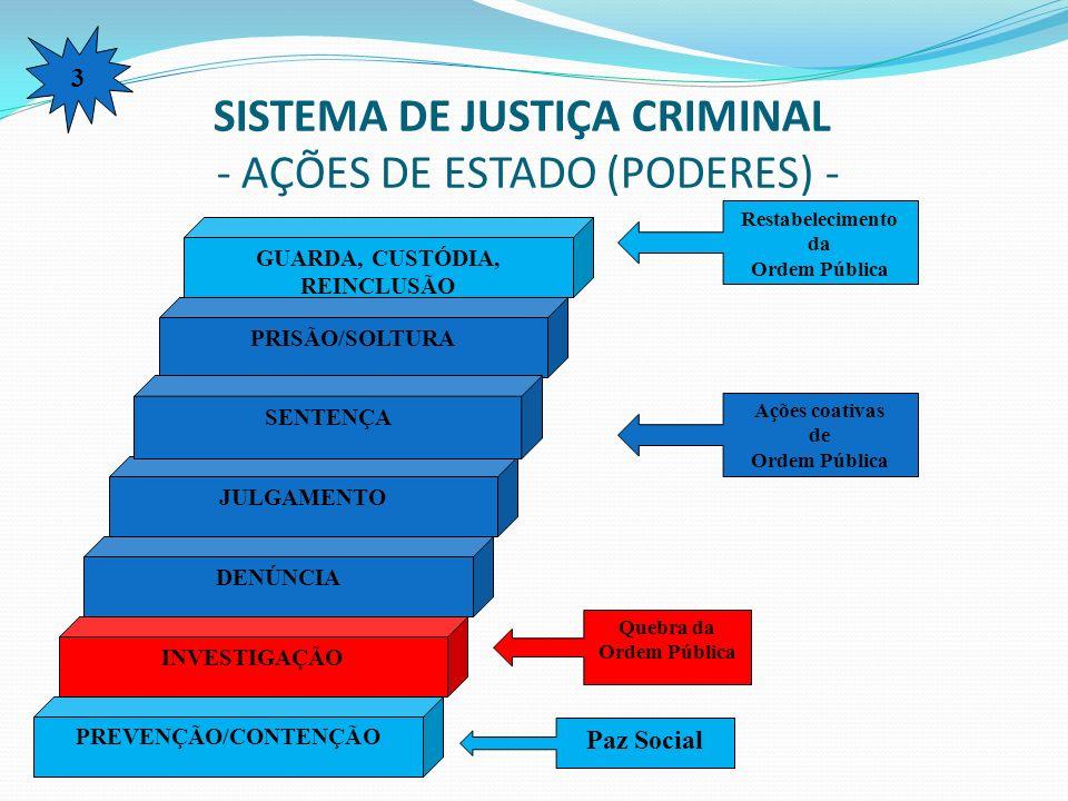 SISTEMA DE JUSTIÇA CRIMINAL - AÇÕES DE ESTADO (PODERES) -