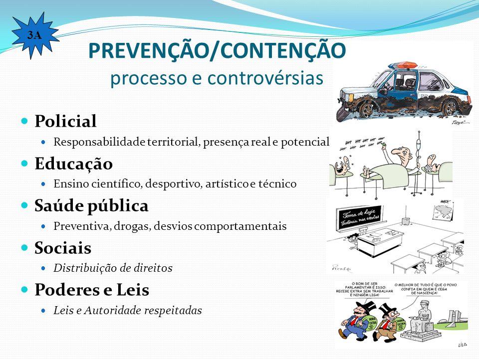 PREVENÇÃO/CONTENÇÃO processo e controvérsias