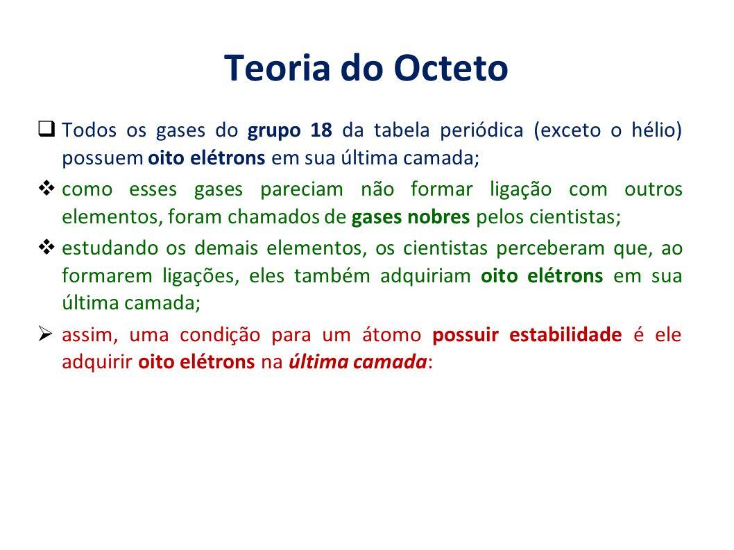 Teoria do Octeto Todos os gases do grupo 18 da tabela periódica (exceto o hélio) possuem oito elétrons em sua última camada;