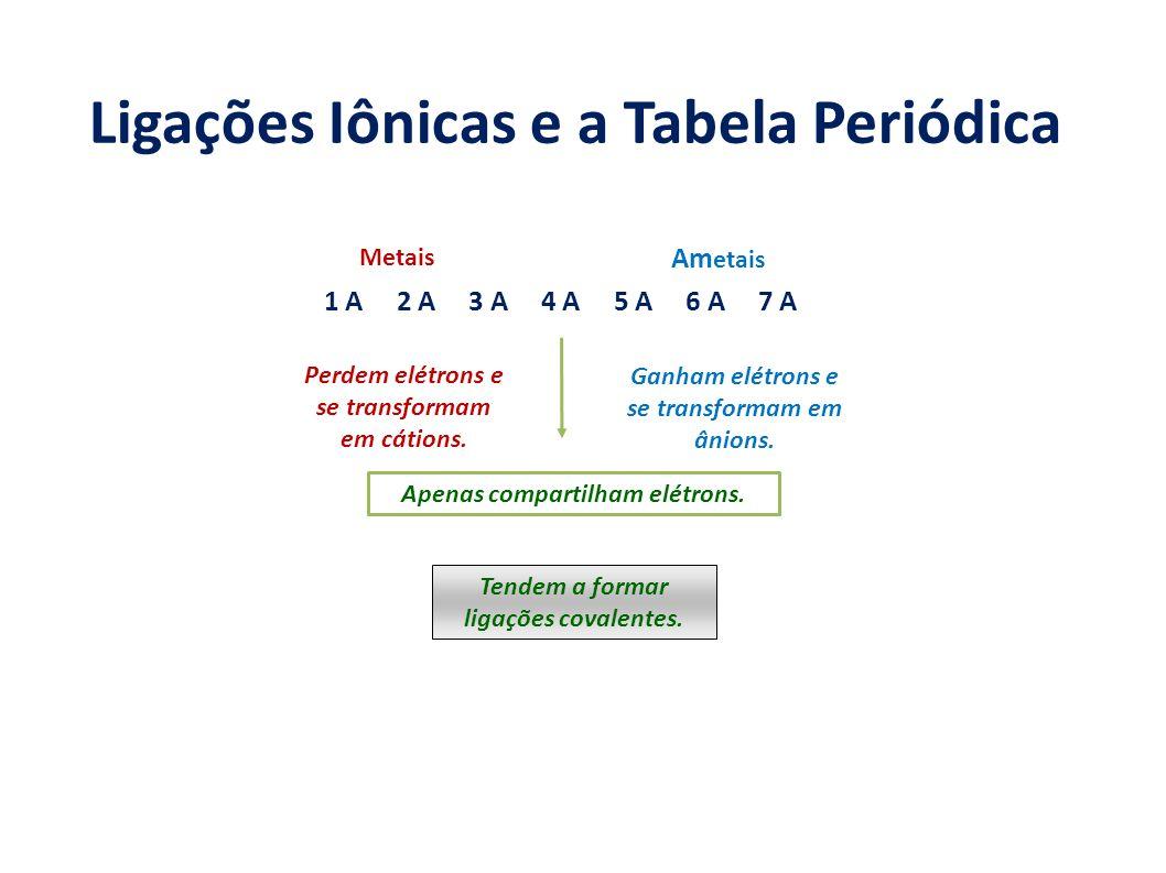 Ligações Iônicas e a Tabela Periódica
