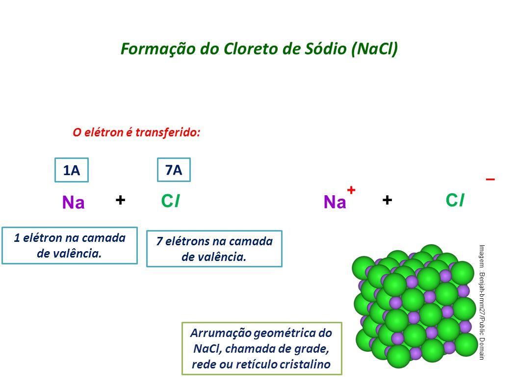 Formação do Cloreto de Sódio (NaCl)