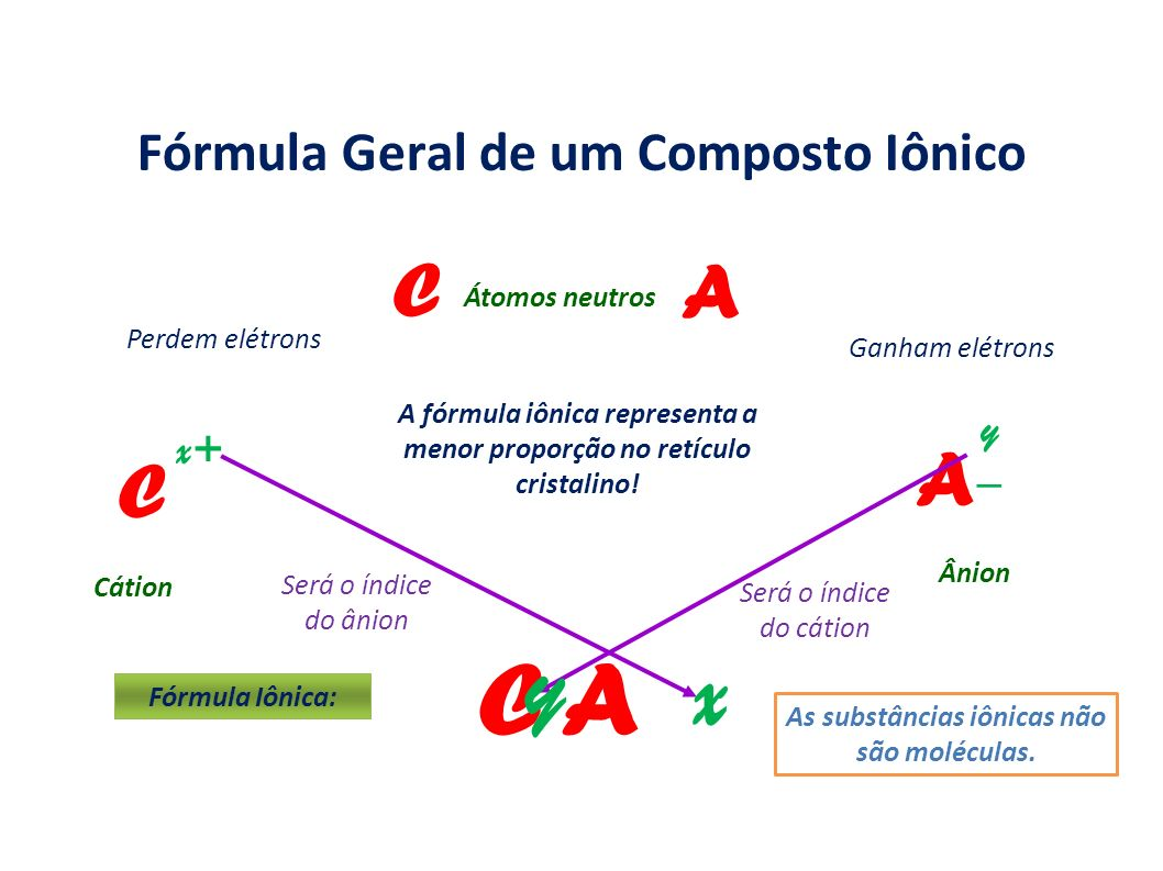 Fórmula Geral de um Composto Iônico