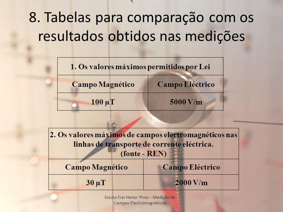 8. Tabelas para comparação com os resultados obtidos nas medições
