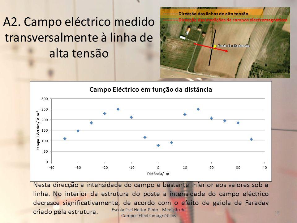 A2. Campo eléctrico medido transversalmente à linha de alta tensão