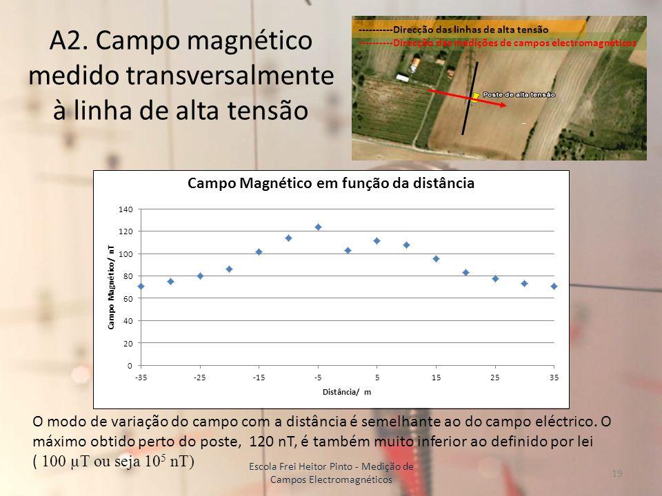 A2. Campo magnético medido transversalmente à linha de alta tensão