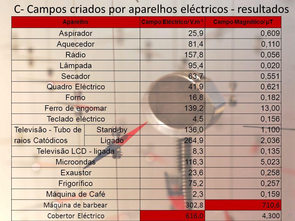 C- Campos criados por aparelhos eléctricos - resultados