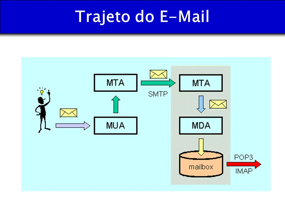 Trajeto do E-Mail