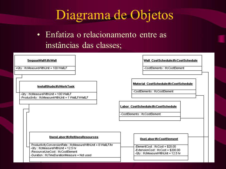 Diagrama de Objetos Enfatiza o relacionamento entre as instâncias das classes;