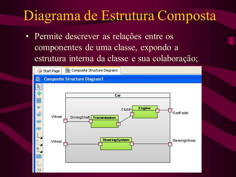 Diagrama de Estrutura Composta