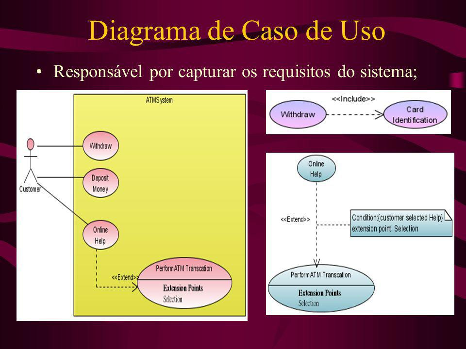 Diagrama de Caso de Uso Responsável por capturar os requisitos do sistema;
