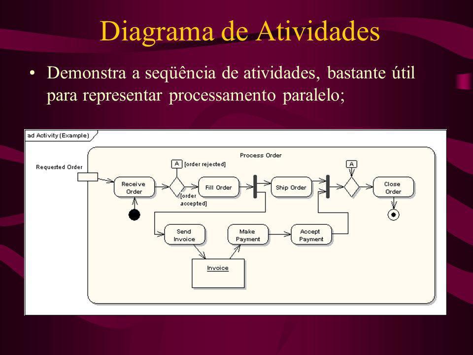 Diagrama de Atividades