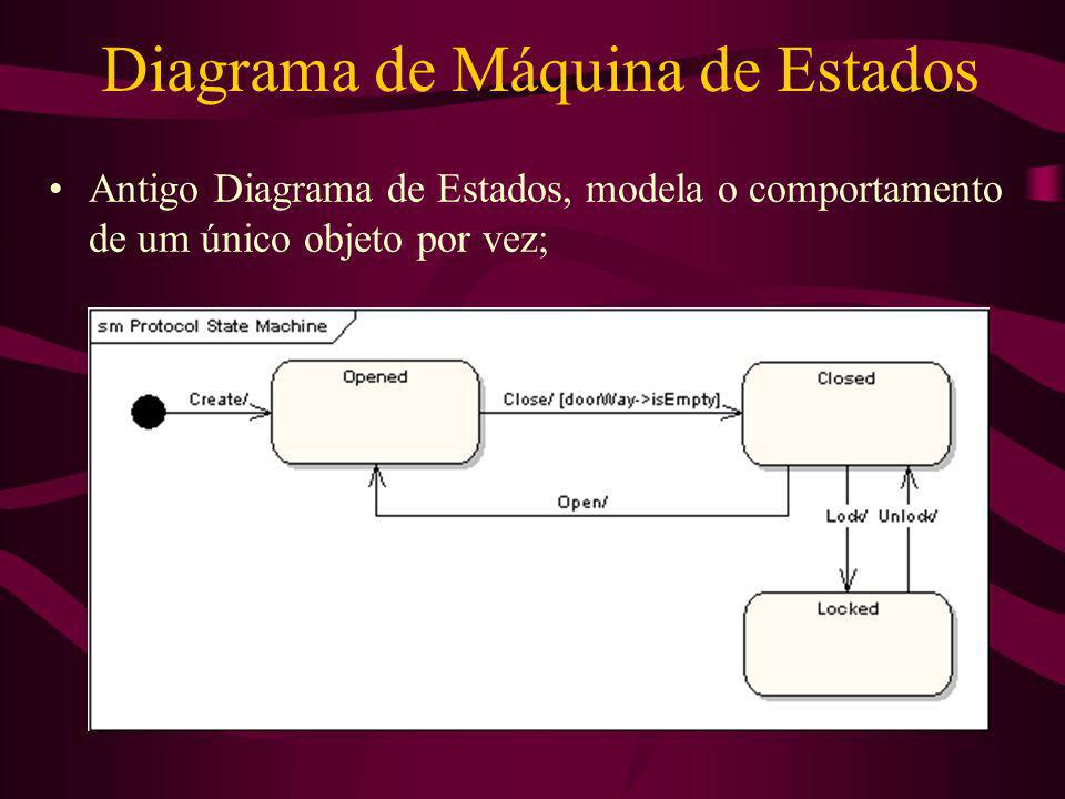 Diagrama de Máquina de Estados