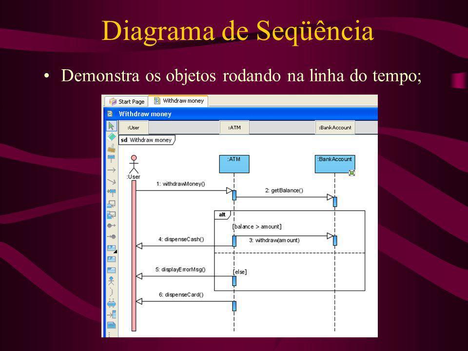 Diagrama de Seqüência Demonstra os objetos rodando na linha do tempo;