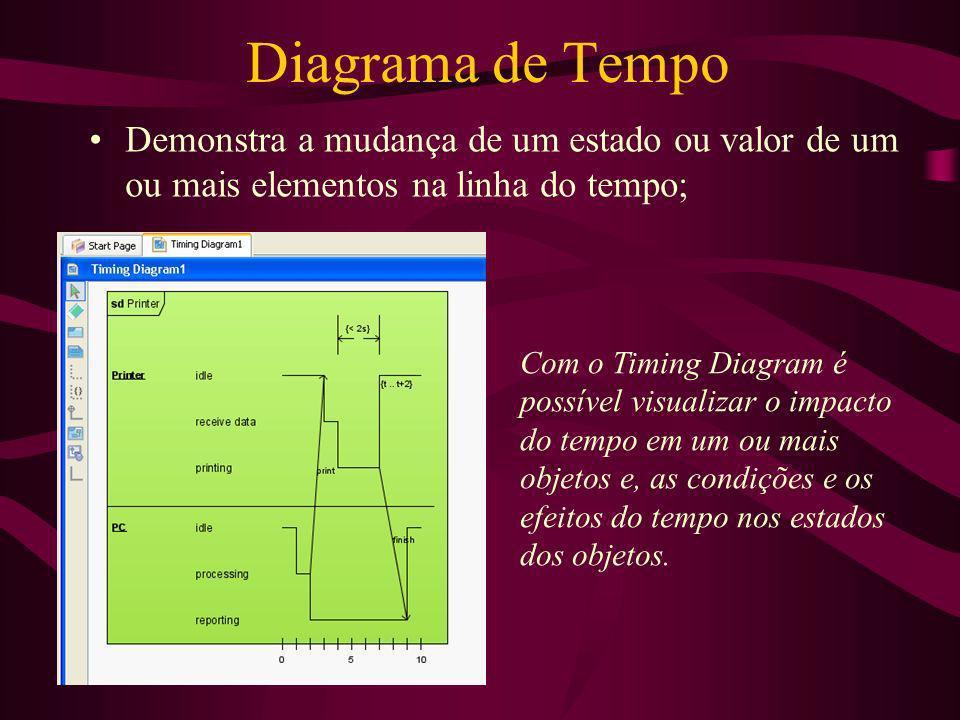 Diagrama de Tempo Demonstra a mudança de um estado ou valor de um ou mais elementos na linha do tempo;