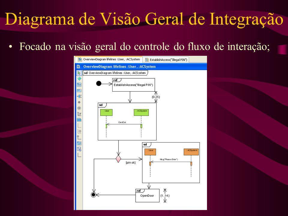 Diagrama de Visão Geral de Integração