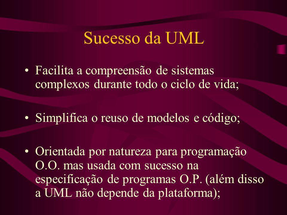 Sucesso da UML Facilita a compreensão de sistemas complexos durante todo o ciclo de vida; Simplifica o reuso de modelos e código;