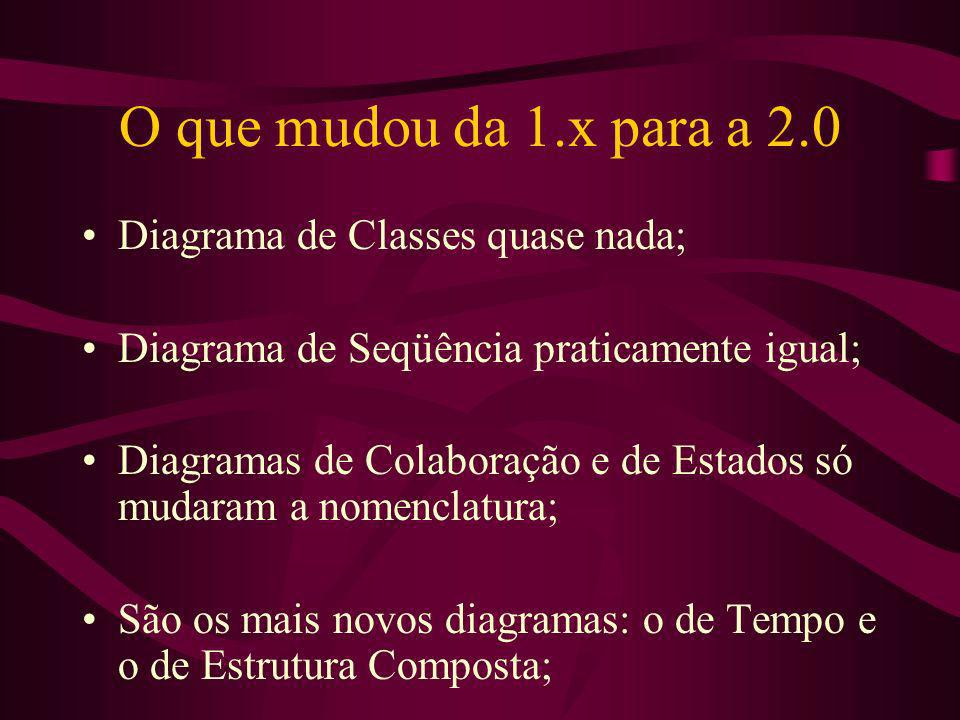 O que mudou da 1.x para a 2.0 Diagrama de Classes quase nada;