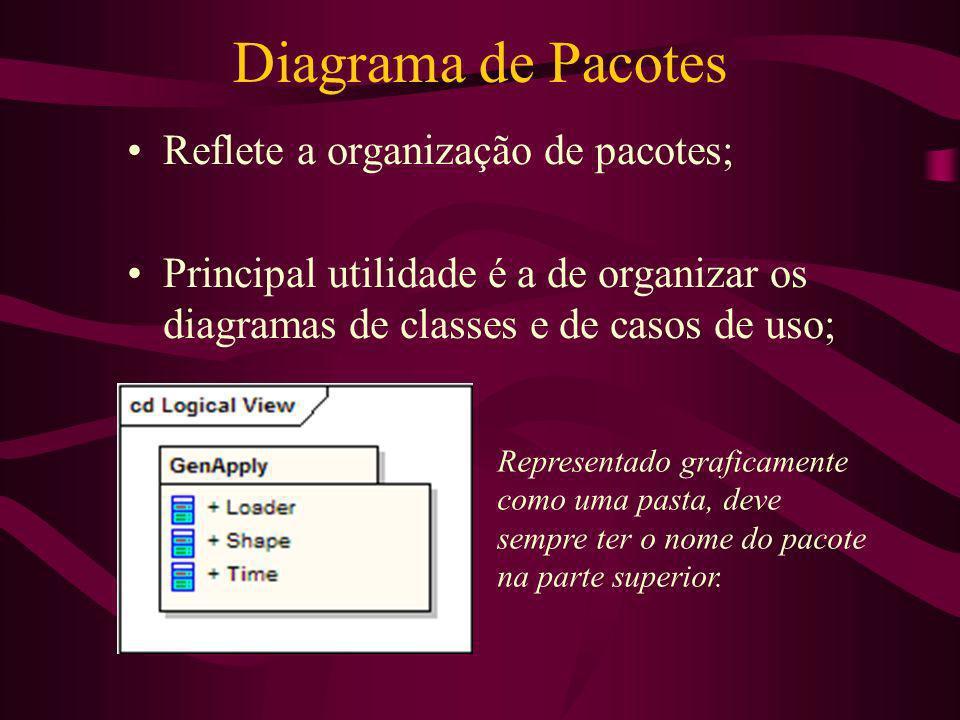 Diagrama de Pacotes Reflete a organização de pacotes;