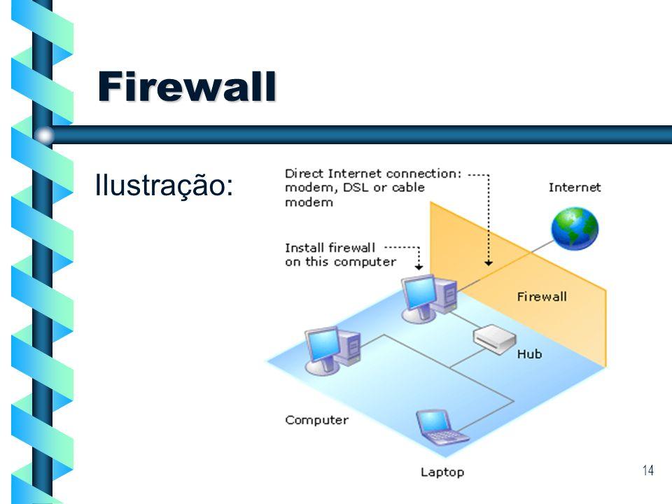Firewall Ilustração: