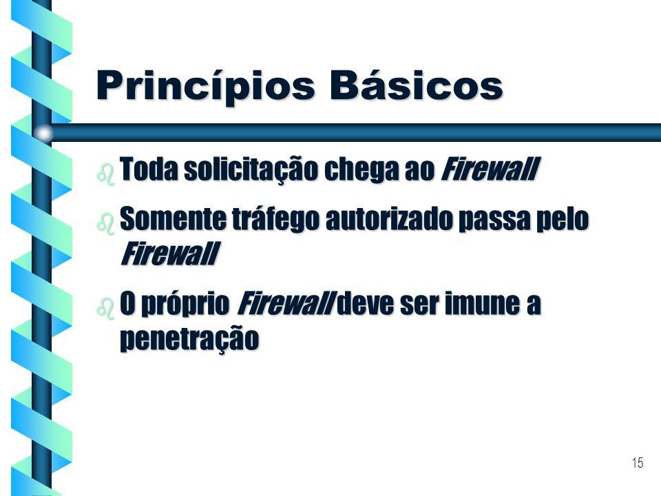 Princípios Básicos Toda solicitação chega ao Firewall