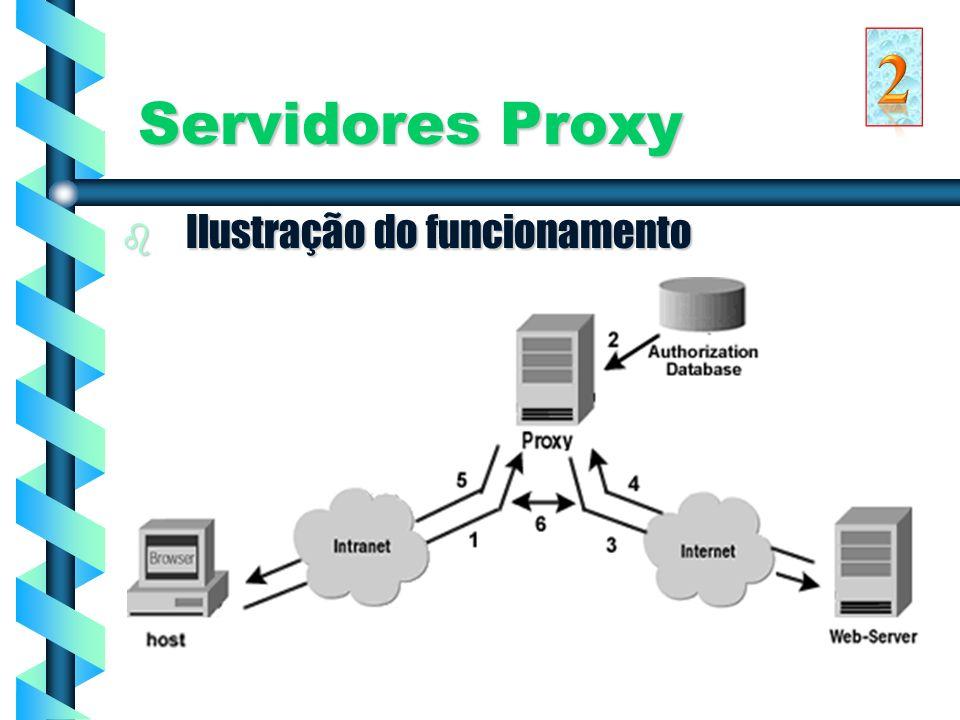 2 Servidores Proxy Ilustração do funcionamento