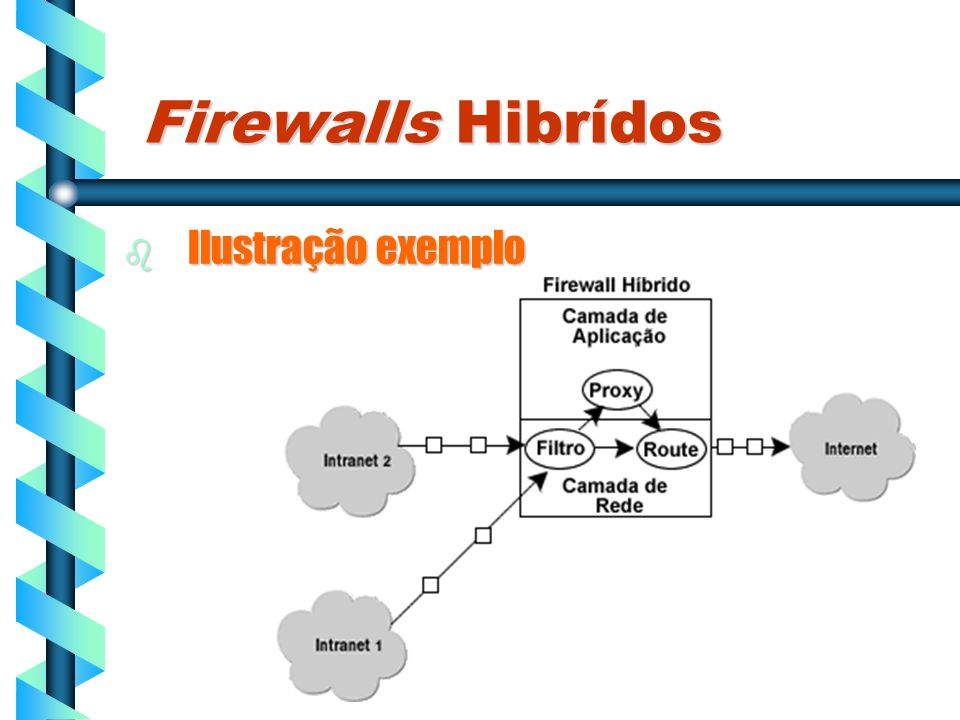 Firewalls Hibrídos Ilustração exemplo