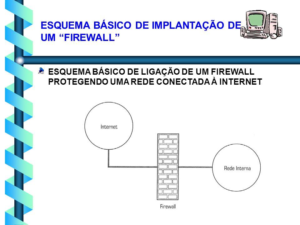 ESQUEMA BÁSICO DE IMPLANTAÇÃO DE UM FIREWALL