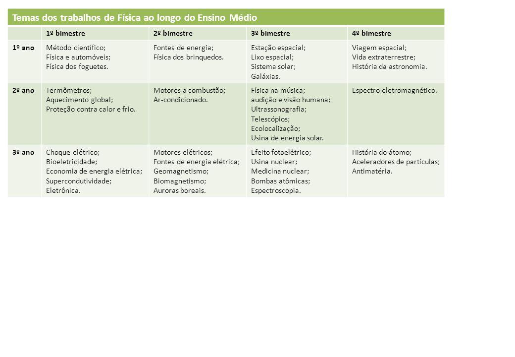 Temas dos trabalhos de Física ao longo do Ensino Médio