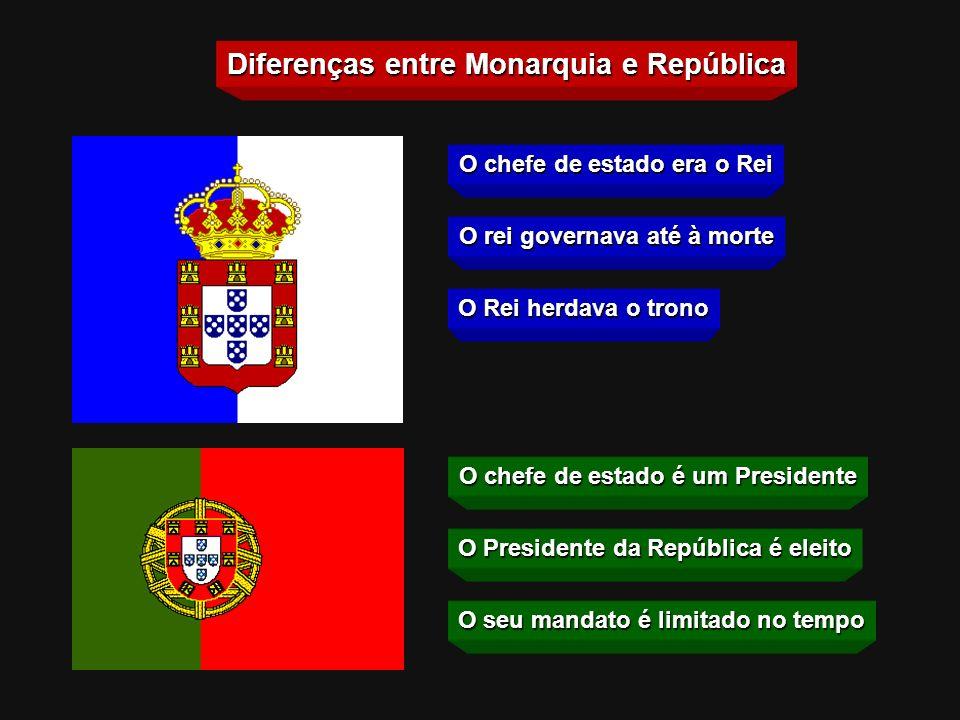 Diferenças entre Monarquia e República