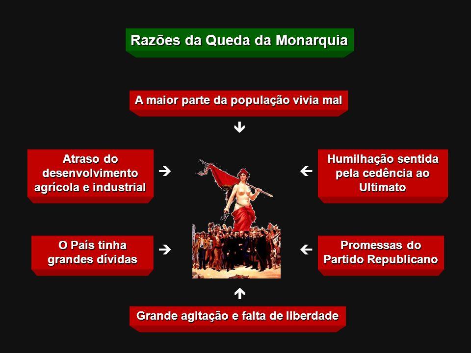 Razões da Queda da Monarquia