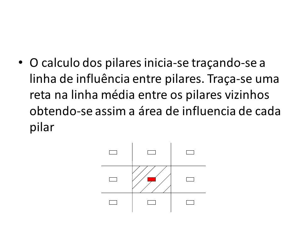 O calculo dos pilares inicia-se traçando-se a linha de influência entre pilares.