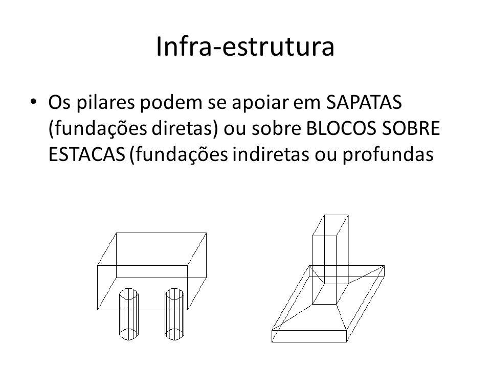 Infra-estrutura Os pilares podem se apoiar em SAPATAS (fundações diretas) ou sobre BLOCOS SOBRE ESTACAS (fundações indiretas ou profundas.