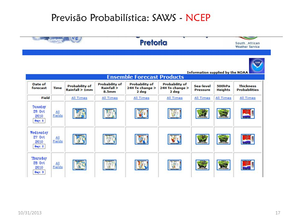 Previsão Probabilística: SAWS - NCEP