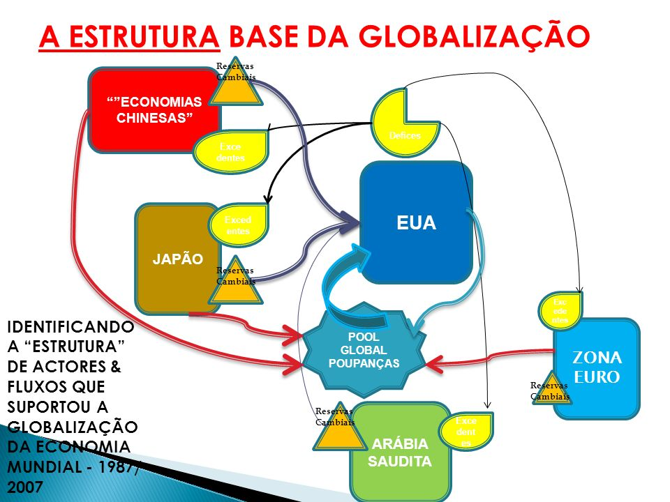 A ESTRUTURA BASE DA GLOBALIZAÇÃO
